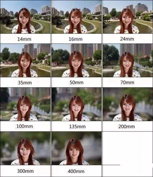 一看就懂,详细讲解镜头的焦距到底是什么