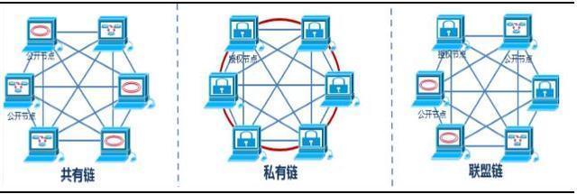 区块链|公链、私链、联盟链和侧链? - 第3张  | 刘俊明个人网站