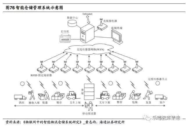 仓储物流:抢占物流产业风口,设备全面智能化升级