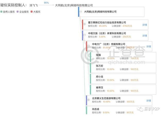 北京网贷行业协会会员大同行:涉嫌自融、自我担保和虚假宣传
