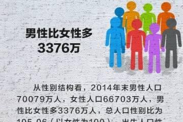 2017中国最新男女比例,大陆总人口13.8亿,男比