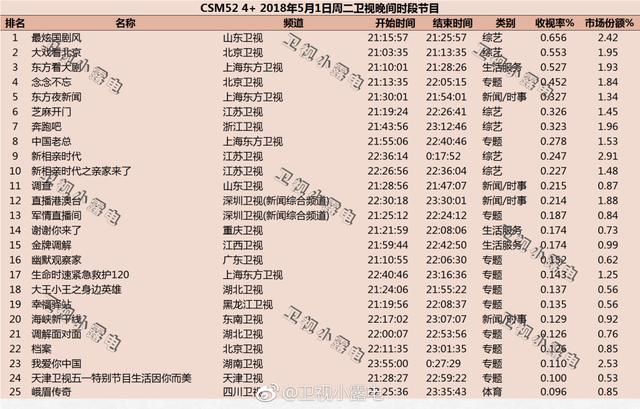 2018年5月1日综艺节目和电视剧收视率排行榜
