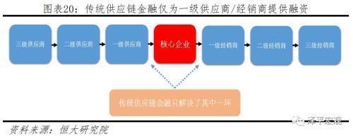 传统供应链金融