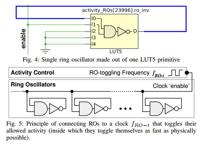 FPL 2017最佳论文:如何对FPGA云发动DoS攻击?