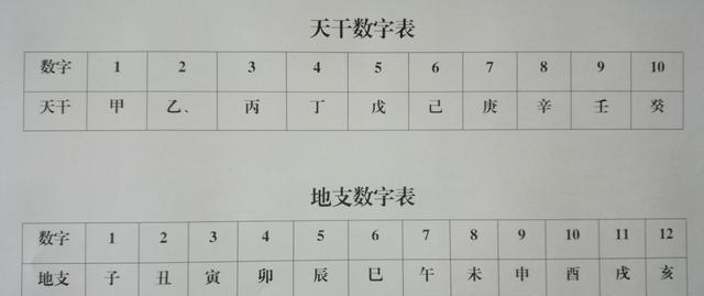 四柱八字十神怎么排盘,详细方法解析