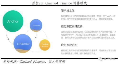 区块链+供应链金融