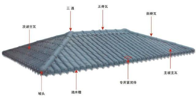 合成树脂瓦屋面,主瓦和树脂瓦配件的分布图讲解