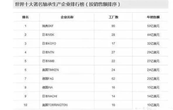 中国尚未掌控的核心技术清单