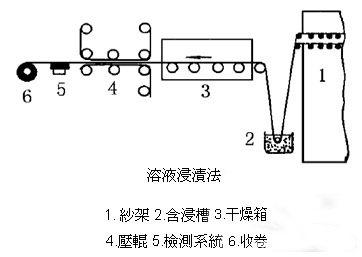 CFRTP 热塑性预浸 电磁加热辊