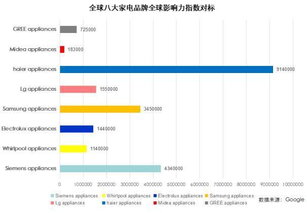 Google全球家电影响力TOP3:海尔、西门子、三星