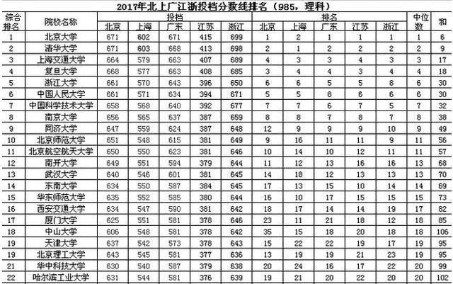 实力说话,2017中国顶尖高校录取分数线排名公