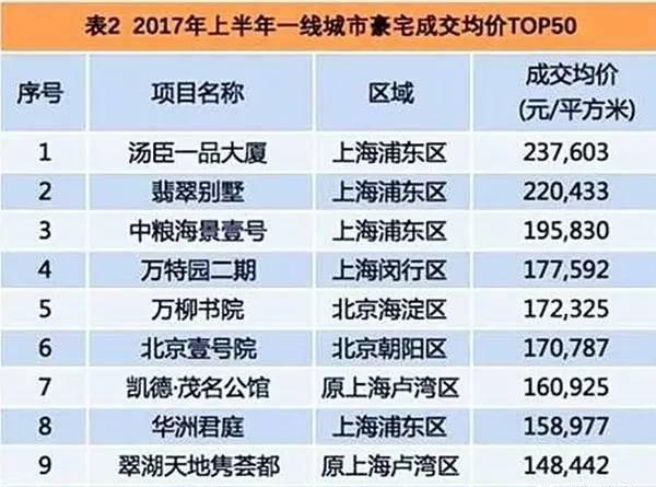 中国最土豪的小区,23万元1平!迈巴赫、劳斯劳斯是标配,保时捷