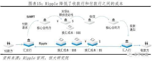 区块链技术应用于跨境支付领域的新势力