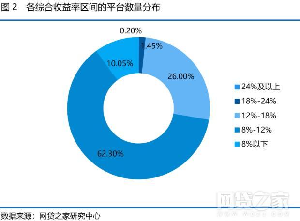 网贷平台的综合收益率计算公式