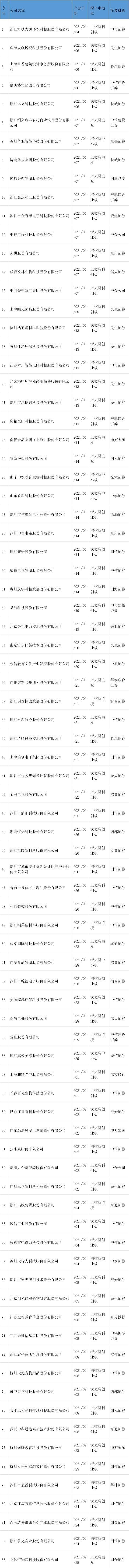 力达信会议:今年IPO通过第83届郭进证券,通过2单