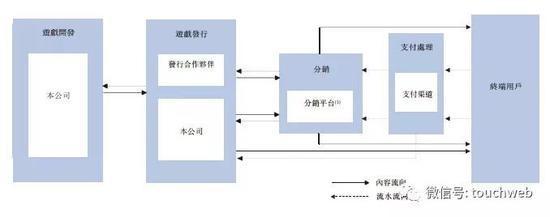 仙灵觉醒开发商诗悦网络冲刺港股:第一季利润5006万