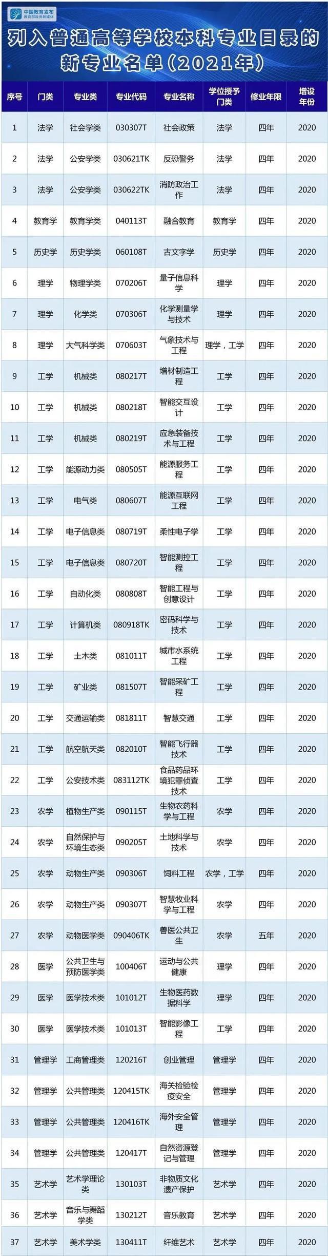 「广州市中专学校一览表」广东省科学技术职业学院