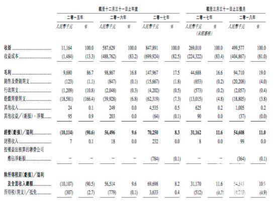 广州诗悦网络赴港IPO 4款游戏月均总流水超2000万|游戏茶馆