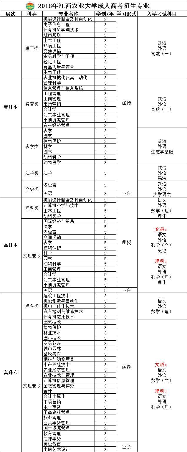 「江西农业大学工学院官网」江西农业大学招生网