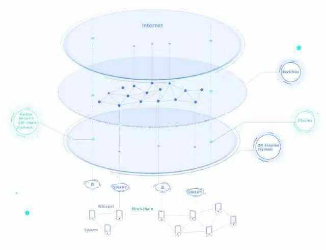 V神都认可的黑科技终于落地了,SmartMesh V1.0(Beta)版正式上线 - 亿能 - 亿能部落格---观察思维比思维本身更重要