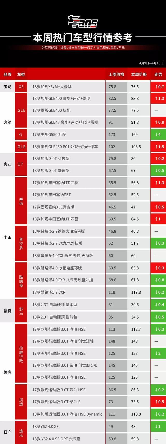 热门平行进口车价格走势及行情分析(4月9日—4月15日)